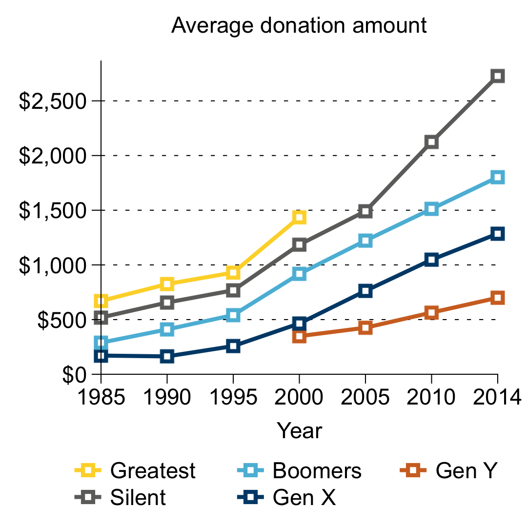 Line graph of average donation by generation