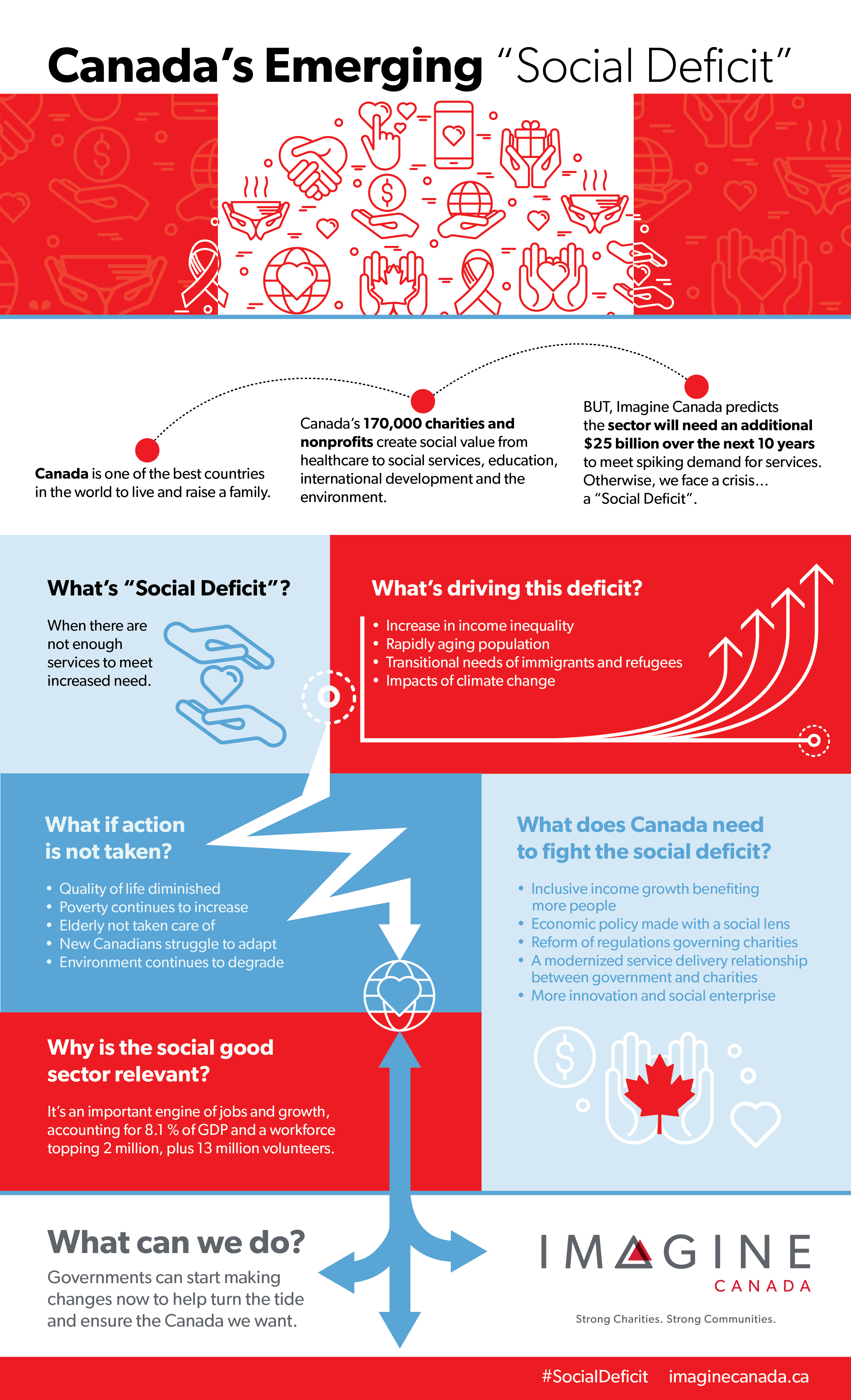 Canada's emerging social deficit infographic